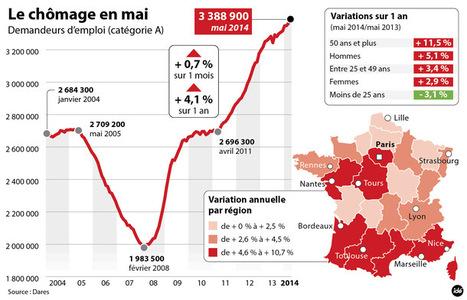 Chômage, précarité, pauvreté: la France en pleine crise - Mediapart | Hébergement et accès au logement des personnes sans-abri ou mal-logées | Scoop.it
