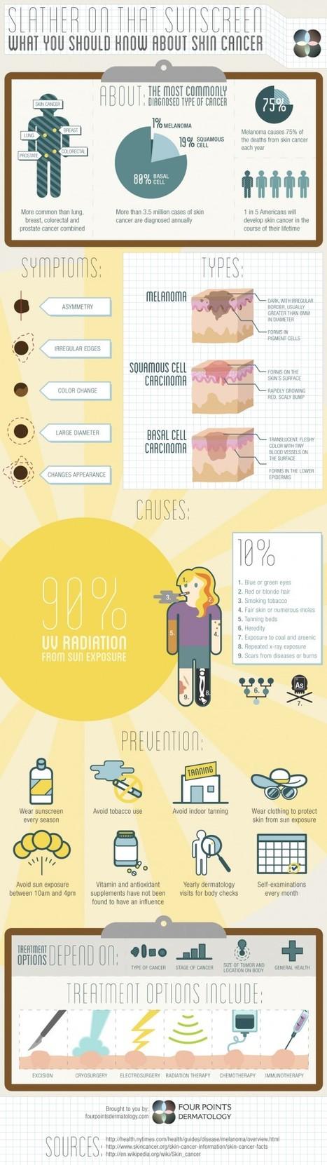 #INFOGRAFIA Datos sobre el cáncer de piel | Consultasalud | Scoop.it