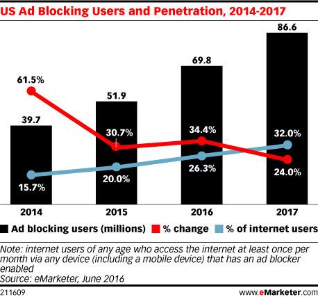 En 2016, 70 millions d'Américains ont ou vont utiliser un logiciel ad block, soit un bond de 34,4% par rapport à l'année dernière | Community Management Post | Scoop.it