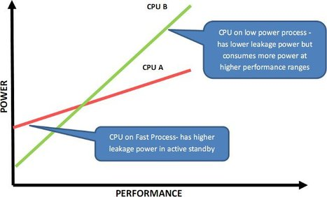 OMG! Quad Core Nvidia Tegra 3 Has Actually 5 Cores | Embedded Systems News | Scoop.it