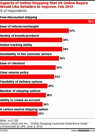 For Online Shoppers, Just How Important Is Free Shipping? | Retailing Trends | Scoop.it