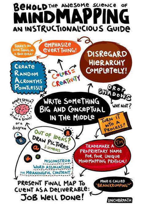 Rappresentazioni emozionali del pensiero: le mappe mentali – DidatticarteBlog | Mappe e schemi mentali | Scoop.it