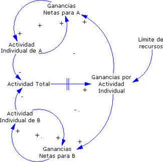 Para entender los arquetipos. En relación con La quinta disciplina (P. Senge) | Módulos: profesorado y relación directa con el temario | Scoop.it