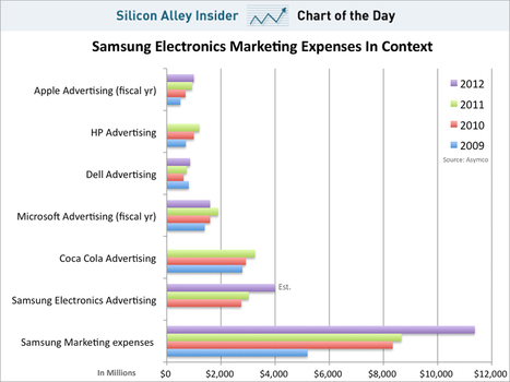 Samsung spends approx.15x more than Apple in marketing | cross pond high tech | Scoop.it