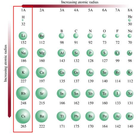 Variação do raio atómico   Física e Química10   Scoop.it