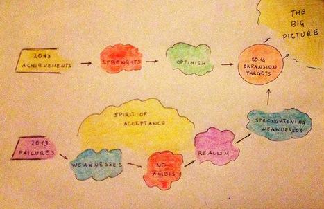 40Hours: Goal setting: my scheme | Ideas management | Scoop.it