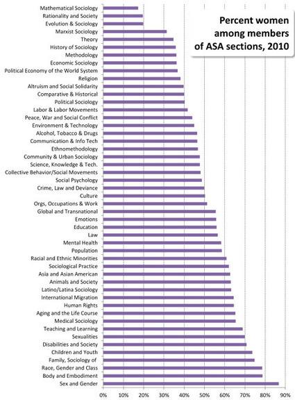 New data on gender-segregated sociology   Brain Tricks: Belief, Bias, and Blindspots   Scoop.it