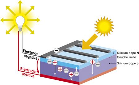 Fabrication et fonctionnement panneau solaire - Fonctionnement panneau solaire photovoltaique ...