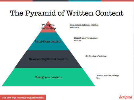 The Pyramid of Written Content: How to Present Your Story Ideas - The Scripted Blog | SEO | Scoop.it