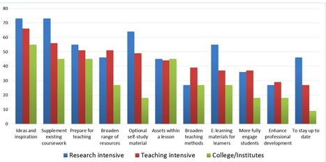 New Study: Exploring Faculty Use of OER at BC Institutions | OER & Open Education News | Scoop.it