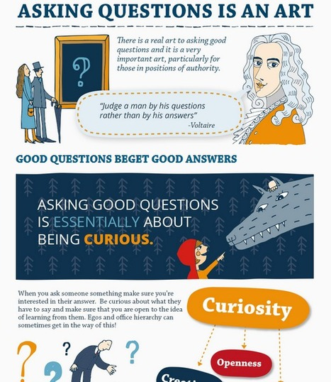 An Infographic that Explores the Art of Asking Questions | Developing as a teacher and manager | Scoop.it