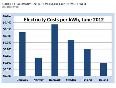 Abandoning Nuclear Power Creating Problems for Germany | Sustain Our Earth | Scoop.it