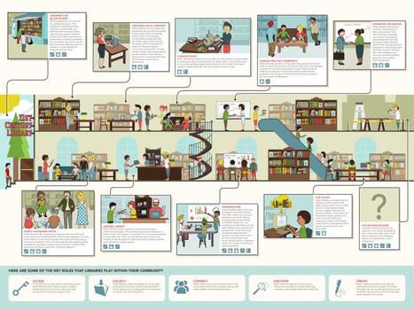 La biblioteca del siglo XXI #infografia #infographic #education   Historia e Tecnologia   Scoop.it