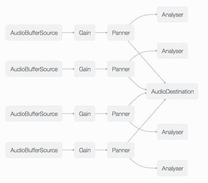 Birdsongs, Musique Concrète, and the Web Audio API   Algorithmic Music Composition   Scoop.it