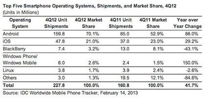 Android et iOS se taillent 91% du marché des smartphones. | News du Net... | Scoop.it