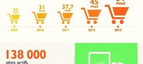 E-commerce : Dates & données clés de l'année 2014 - WebLife | E-commerce et grandes enseignes | Scoop.it