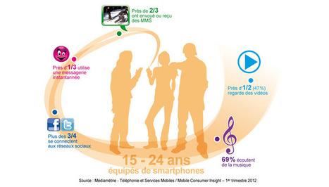 60 % des jeunes de 15 à 24 ans qui utilisent un mobile sont équipés d'un smartphone   Les News Du Web Marketing   Scoop.it
