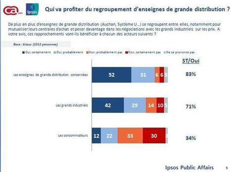 Sondage exclusif: ce que pensent les Français des grandes alliances à l'achat entre enseignes | Le commerce de centre-ville & marchés | Scoop.it