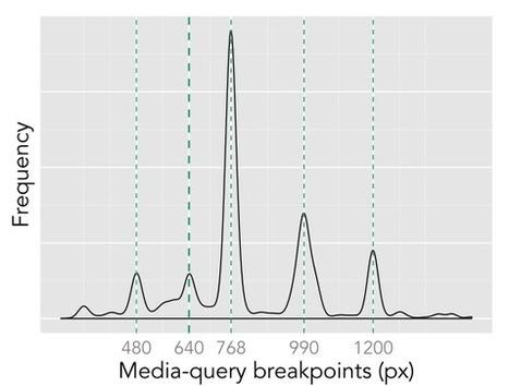 Quick Left | Reports on Internet Performance | Solutions Bureautiques et Multimédia | Scoop.it