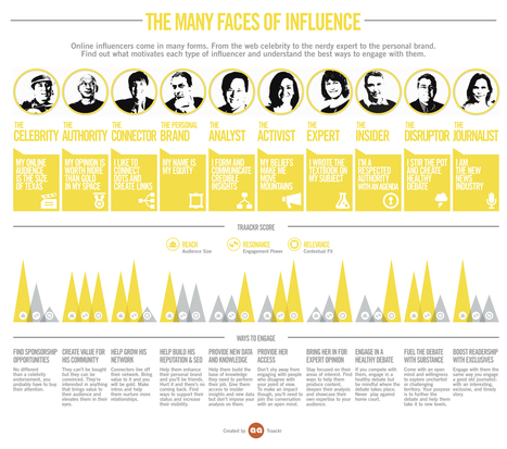 Social Media And The Many Faces Of Influence [INFOGRAPHIC] - AllTwitter | IMC-Marcoms2014 | Scoop.it