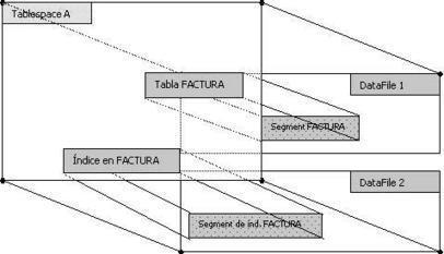 Estructuras de Almacenamiento de Bases de Datos | Informática | Scoop.it