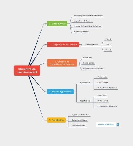 Comment écrire sans stress ?  Avec  le mindmapping et Pomodoro | Un noeud dans le mouchoir des médias sociaux | Scoop.it
