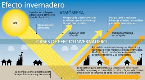 El efecto invernadero, la razón por la cual la tierra se calienta. Conócelo | Art�culos CIENCIA-TECNOLOGIA | Scoop.it