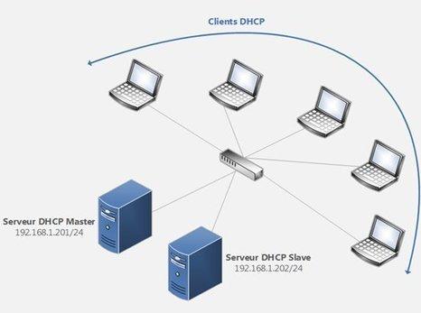 Redondance de serveurs DHCP sous Linux | IT-Connect | Technologie | Scoop.it