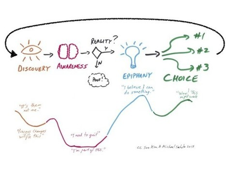 Manager's Journey: Awareness, Epiphany, & Choice - Catalyst - Agile & Culture | Agile Methods | Scoop.it