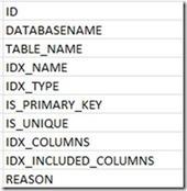 BI SQL # 239 : SQL Server DBA Scripts : C. Compare Database | SQL database comparison and synchronization | Scoop.it