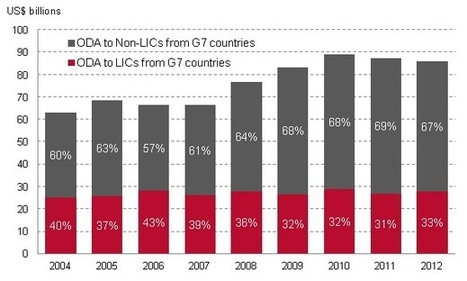 Falling share of G7 aid going to low income countries - Development Initiatives | ODA to Africa | Scoop.it