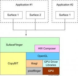Learning about Android Graphics Subsystem | MIPS Developers | Embedded Systems News | Scoop.it