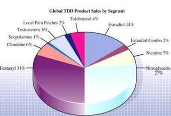 Transdermal drug delivery (TDD) system and nanotechnology: Part II | NanoBioPharmaceuticals | Scoop.it