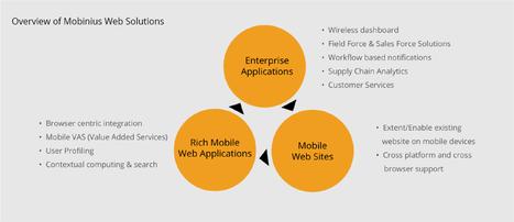 Web Application Development Company in Bangalore, India | Mobinius | Mobinius Technology | Scoop.it