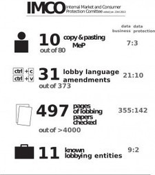 EU: LobbyPlag – Who is really writing the law?   Open Knowledge Foundation Blog   OpenGov and Open Data   Scoop.it