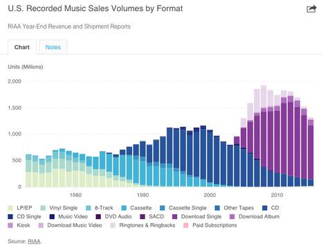 US recorded music by format : revenue, sales volumes | Nouvelles de la musique | Scoop.it