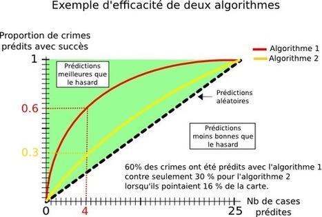 Predpol : la prédiction des banalités (logiciel de police prédictive) | Une vie liquide... et du bouillon 2.0 ! | Scoop.it