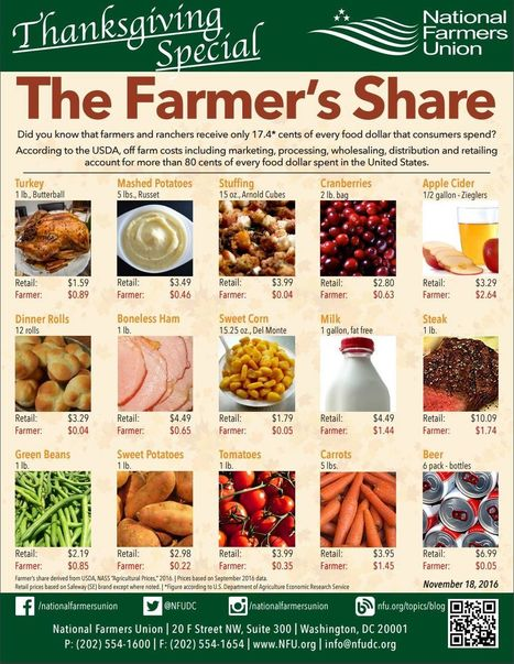 11-21-16 Farmers Receive Less Than Twenty Percent of Thanksgiving Retail Food Dollar, NFU Farmer's Share Shows | Food Value Networks | Scoop.it