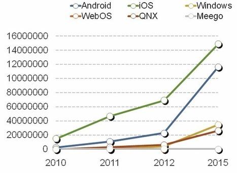 Le marché des tablettes en chiffres selon Gartner - Tablette-tactile.net | La vidéo sur Tablette Tactile | Scoop.it