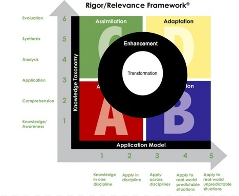 Student Learning with Rigor/Relevance & SAMR by Sara Wickham | k12 Blended Learning - K12 | Scoop.it