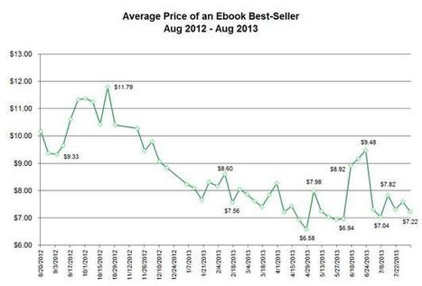 Why Ebook Best-Seller Prices Will Continue to Decrease | Digital Book World | Digital Publishing, Tablets and Smartphones App | Scoop.it