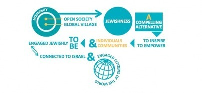 Status Update: The Government of Israel and World Jewry Joint Initiative | Jewish Education Around the World | Scoop.it