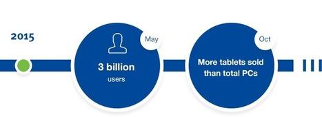 Internet Society - Global Internet Report 2015 | The Innovation Economy | Scoop.it
