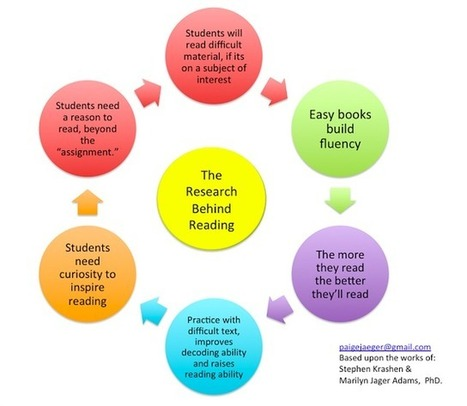 Excellent Visual Showing 7 Reading Tips to Keep in Mind ~ Educational Technology and Mobile Learning | Thinking Literacy | Scoop.it