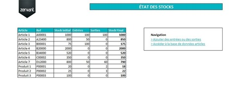Modèle gratuit de gestion de stock sur Excel | Outils gratuits pour entrepreneurs | Scoop.it