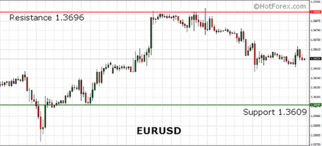 EURUSD trading lower ahead of the ECB Minimum Bid Rate decision. Busy day for the FX Markets. | HotForex Blog | hotforex news | Scoop.it