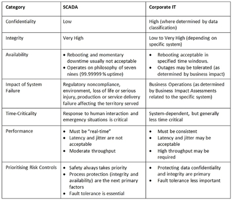 SCADA security and understanding the risk impacts | Information Security Madness | Scoop.it
