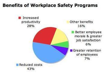 Benefits of Workplace Safety Program | Workplace Safety Is #1 | Scoop.it
