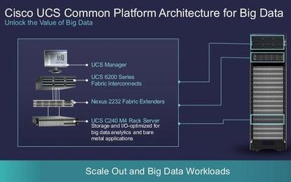 Cisco Bets Big On Selling Hadoop - InformationWeek | BIG data, Data Mining, Predictive Modeling, Visualization | Scoop.it