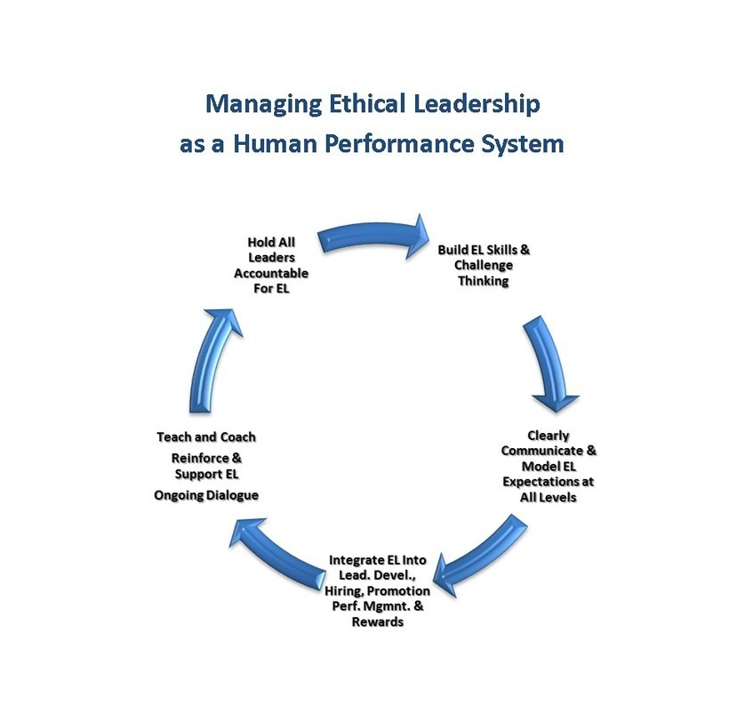 Managing Ethical Leadership as a Performance System